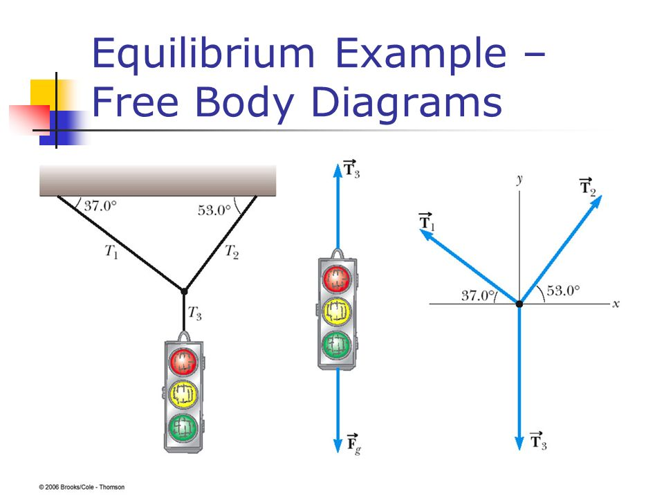 Body diagram example residential electrical symbols chapter 4 the laws of motion ppt download rh slideplayer com free body diagram examples pdf free body diagram examples pdf ccuart Images