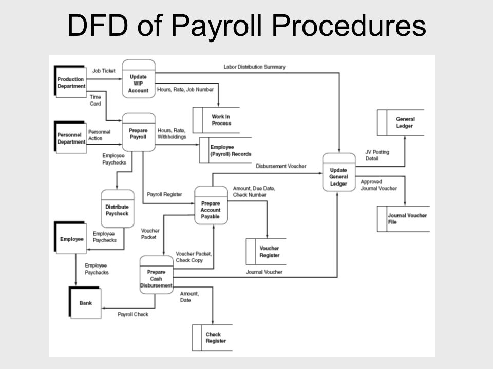 payroll process flowchart ppt