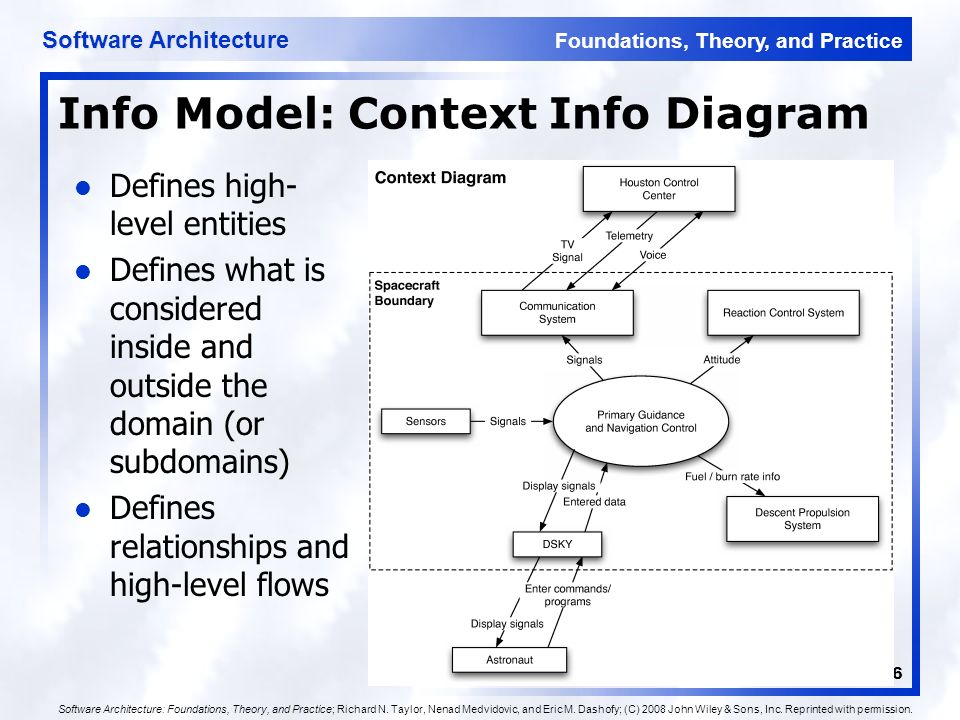 Domain Specific Software Architecture And Product Lines Ppt Download