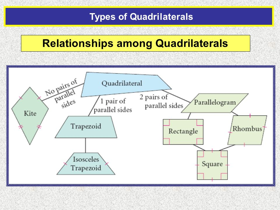 Section 6 1 classify quadrilaterals spi 32a identify properties of 8 types of quadrilaterals relationships among quadrilaterals ccuart Images