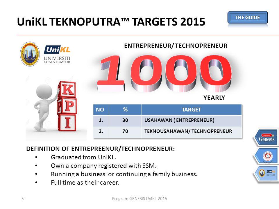 Teknoputra blueprint strategy 1 outcome b ppt download unikl teknoputra targets 2015 malvernweather Choice Image