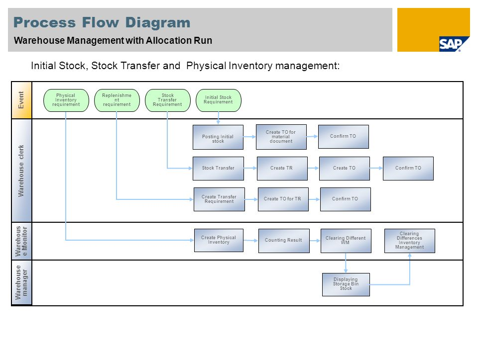 Scenario Overview 1 Purpose Benefits And Key Process Flows