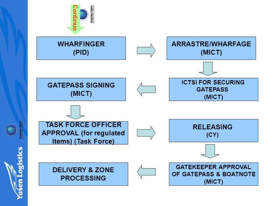 PEZA ENTERPRISE PROCESS FLOW SEA E2M IMPORT MICP  - ppt