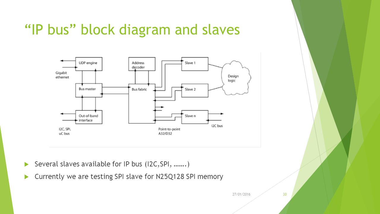 Ctp Fo Ltu Hardware Review Ppt Video Online Download I P Converter Block Diagram Ip Bus And Slaves