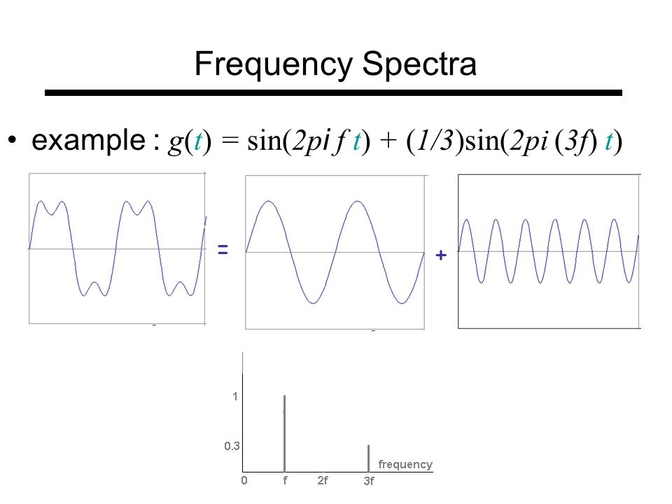 Frequency Domain Analysis And Fourier Transform Ppt Video Online Download