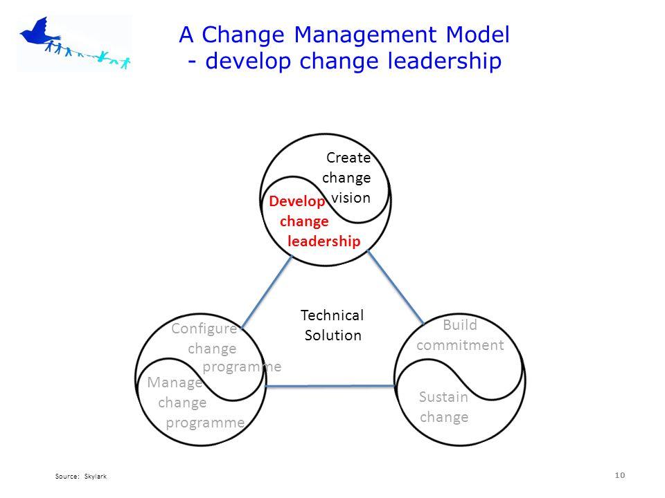 leadership change management models