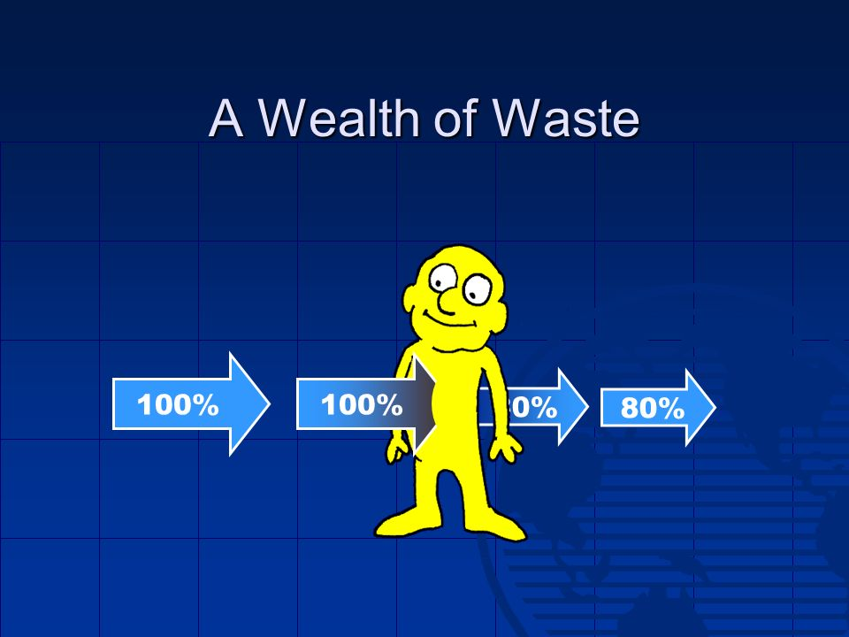 A Wealth of Waste 100% 100% 80% 80%