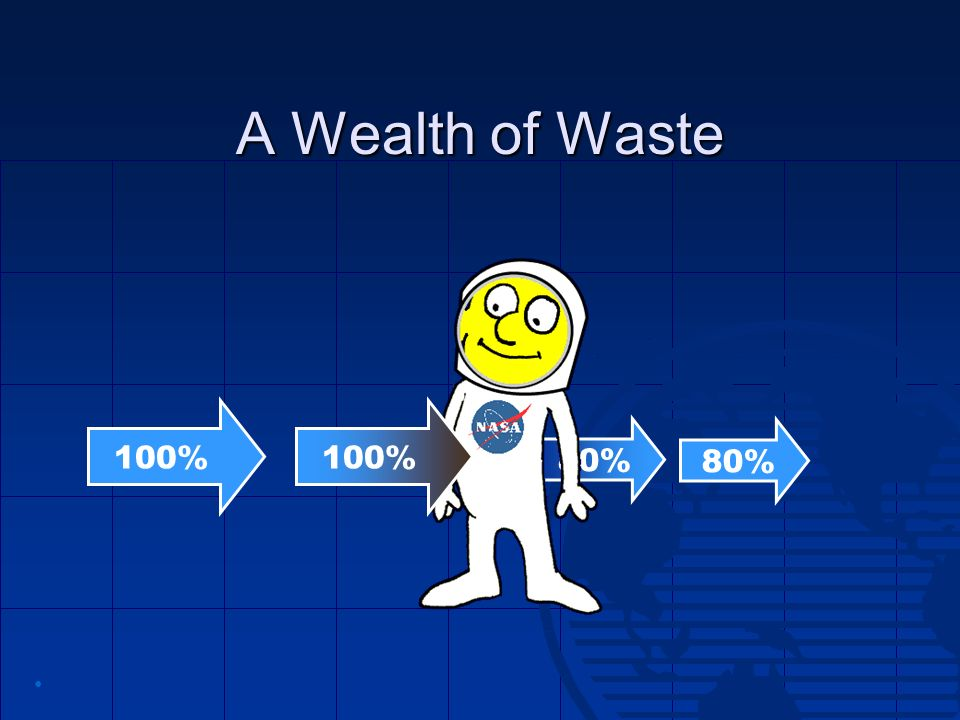 A Wealth of Waste 100% 100% 80% 80% •