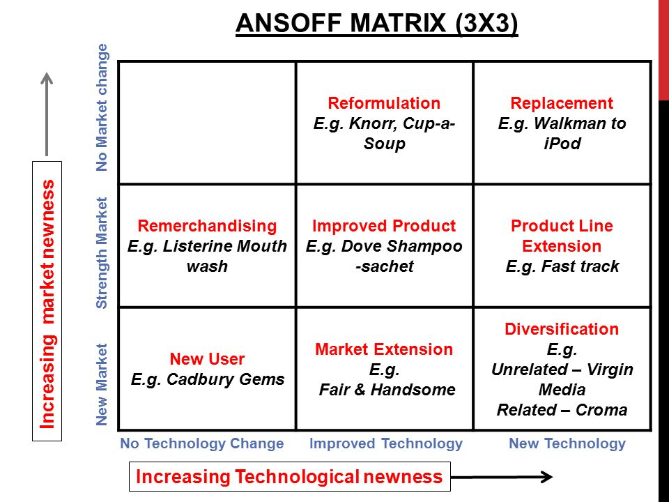 ansoff matrix 3 Ansoff matrix, environment, and growth- an interactive triangle sajjad hussain1, jamshed khattak2, arshad rizwan3, and m adnan latif4 1, 3 & 4 riphah international university, islamabad pakistan.