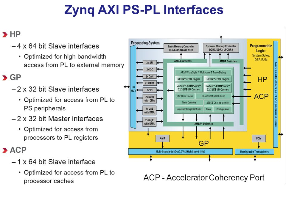 ECE 699: Lecture 6 AXI Interfacing Using DMA & AXI4-Stream  - ppt