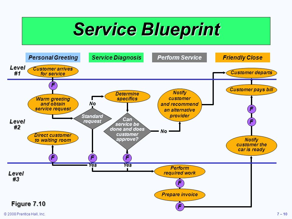 Operations management ppt video online download 10 service blueprint malvernweather Images