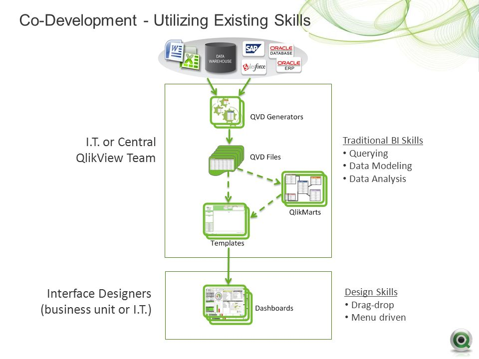 QlikView Architecture Overview - ppt video online download