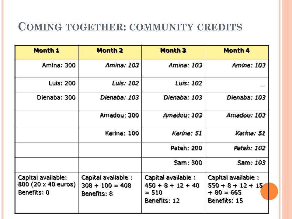 Coming together: community credits