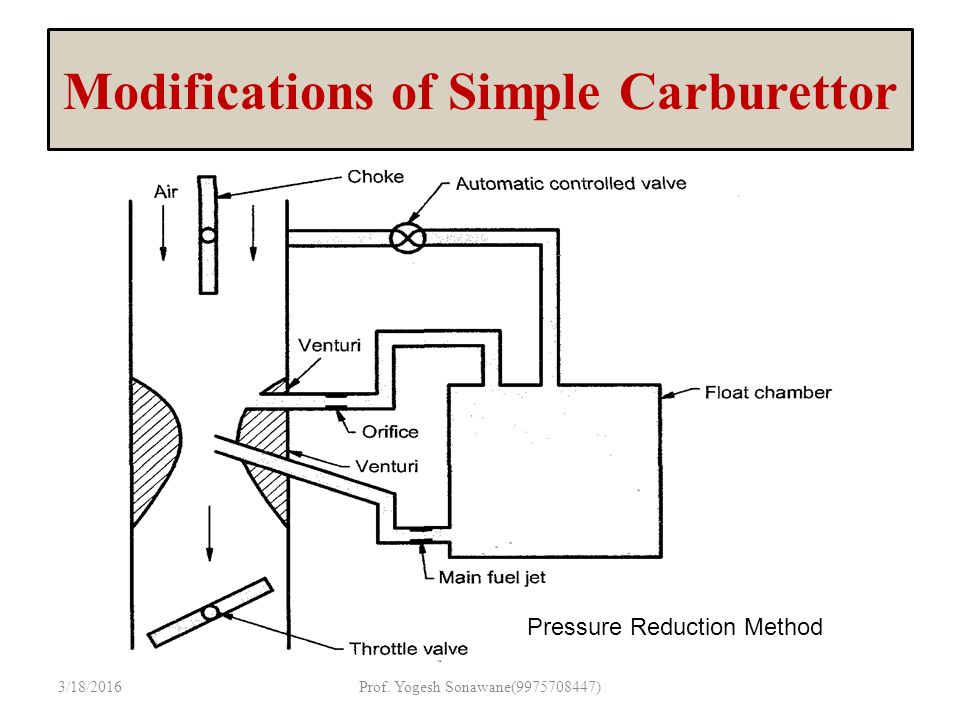 unit ii ppt download rh slideplayer com carter carburetor simple diagram solex carburetor simple diagram