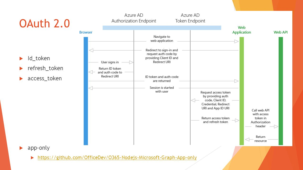 Oauth2 0 With Nodejs