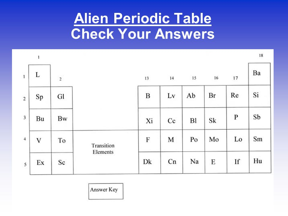 Brain teaser counting on a formula ppt download 2 alien periodic table urtaz Gallery
