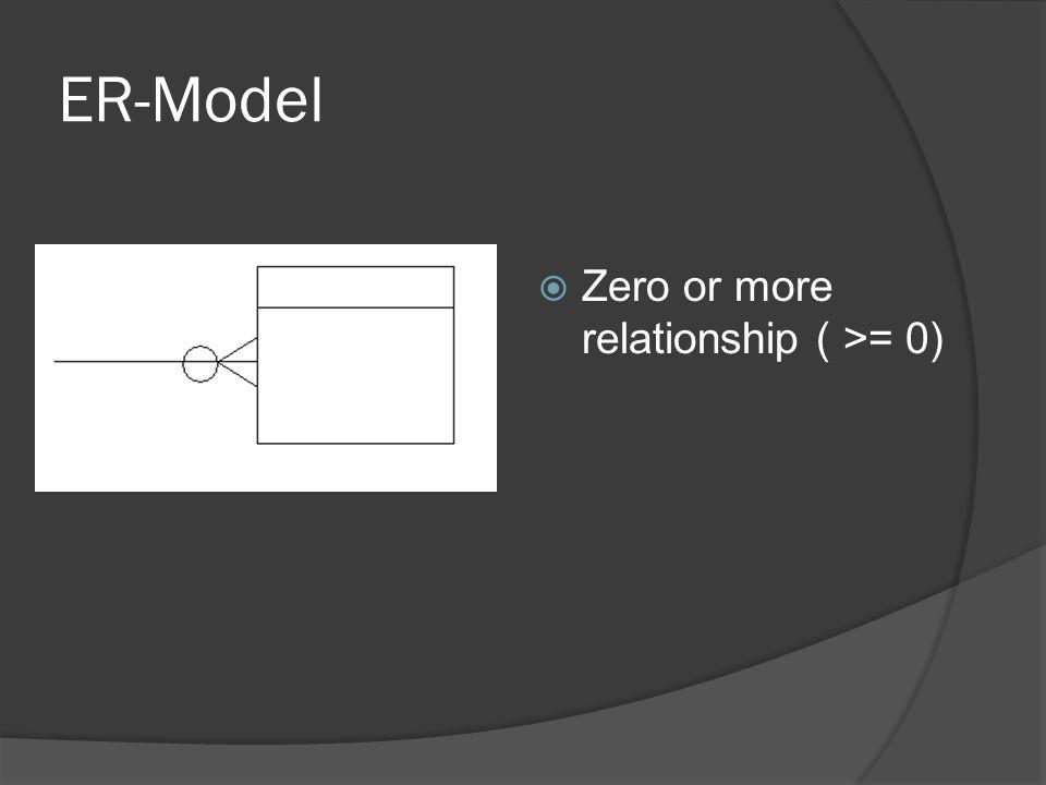 Data modeling and er models ppt download 25 er model zero or more relationship 0 ccuart Choice Image