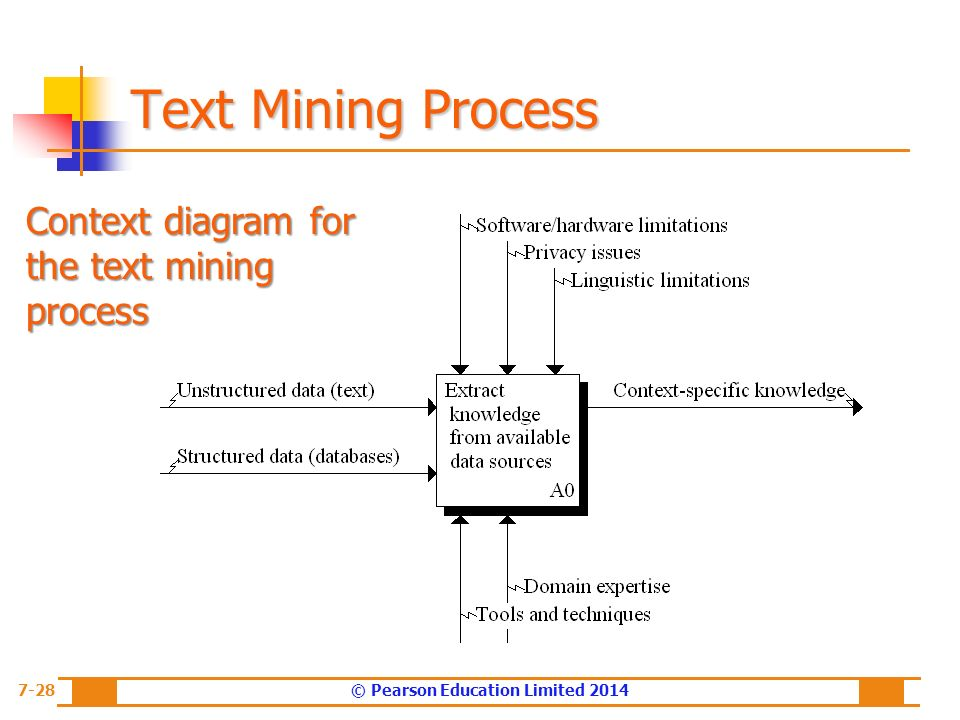 Context diagram of text mining ppt circuit connection diagram chapter 7 text analytics text mining and sentiment analysis ppt rh slideplayer com cause and effect diagram microsoft powerpoint diagrams ccuart Gallery