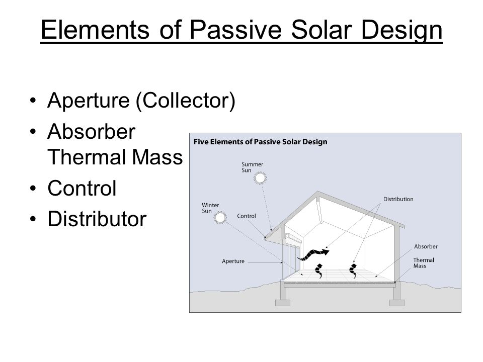 Passive Solar Heating and Design Definition: Heating of a