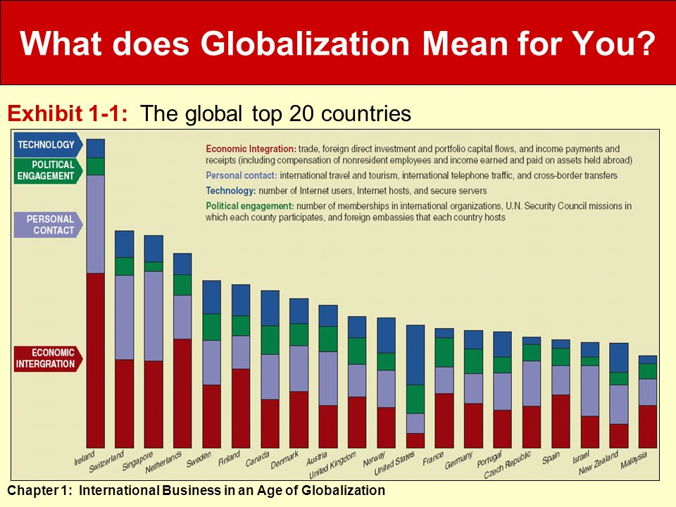 what does globalization mean to you