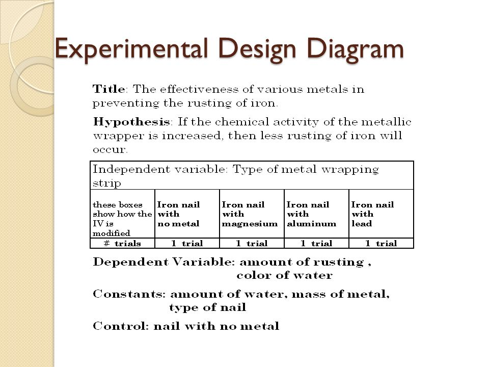 le Experimental Design Diagram   Block And Schematic Diagrams • further Answers to Research Methods Worksheet   ppt video online download as well collection of experimental design worksheet scientific method answer additionally Relatively Identifying Parts Of An Experiment Worksheet  vw67 together with KateHo » B Ws 02 Scientific Investigation   Experiment   Hypothesis besides 7th Grade Experimental Design Diagram   Auto Electrical Wiring Diagram further Experimental Design Diagram   Data Schema • likewise Worksheets  Experimental Design Worksheet Scientific Method Answer also  further Experimental Design Worksheet Scientific Method Plus Making also Experimental Design Worksheet Scientific Method Unique Experimental moreover Free Worksheets Liry   Download and Print Worksheets   Free on as well  together with Experimental Design Worksheet Scientific Method Answer Key Davezan furthermore Problems statistics 1 in addition Experimental design worksheet scientific method answer key  475739. on designing a controlled experiment worksheet