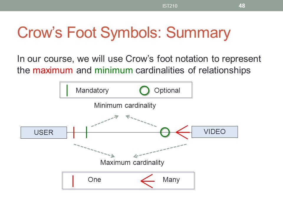 Data Modeling And Entity Relationship Model I Ppt Video Online