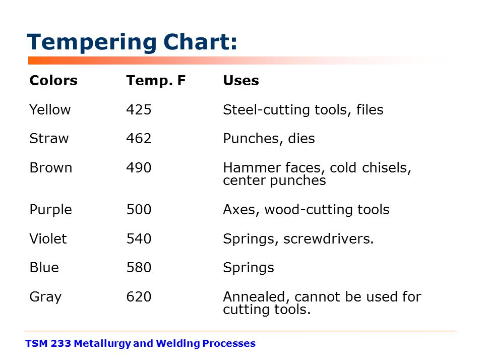 Heat Treating Processes Ppt Video Online Download
