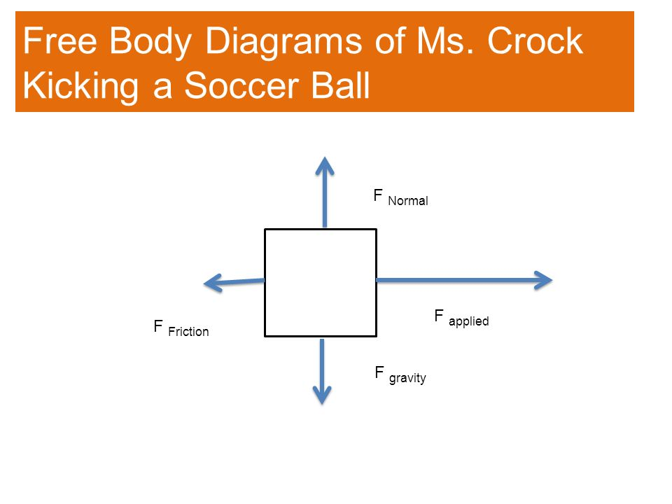 Forces day ppt video online download free body diagrams of ms crock kicking a soccer ball ccuart Gallery