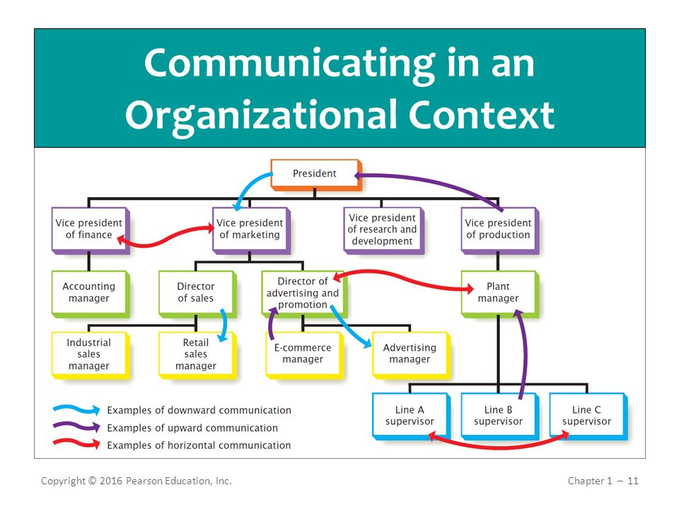 tools in communication in organization Organization is a tool for making people productive when they work together 35 to manage decision-making processes, the military uses command and control, whereas other organizations use self-governance models organizational structures like command and control work effectively in crisis or disaster management situations because decisions must.