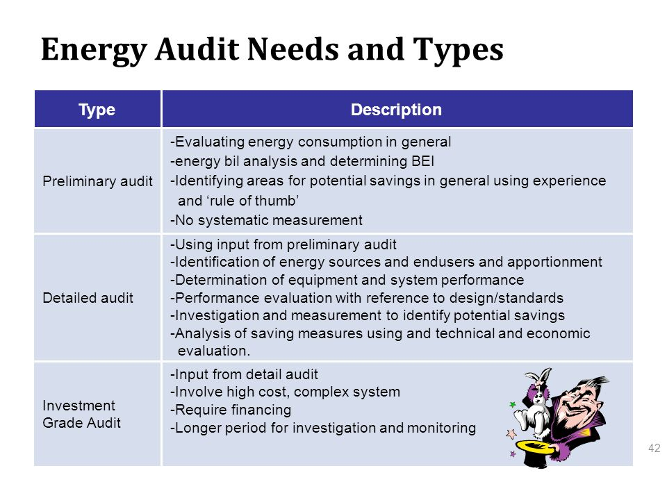 Introduction to Energy Management Program and Energy Audit