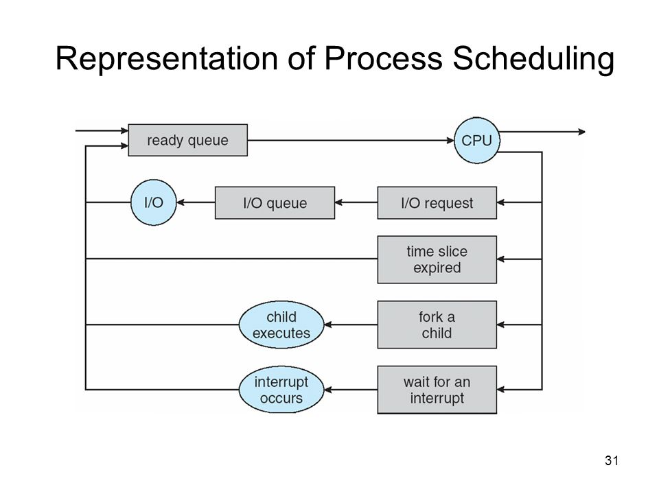 Process management ppt video online download ccuart Image collections