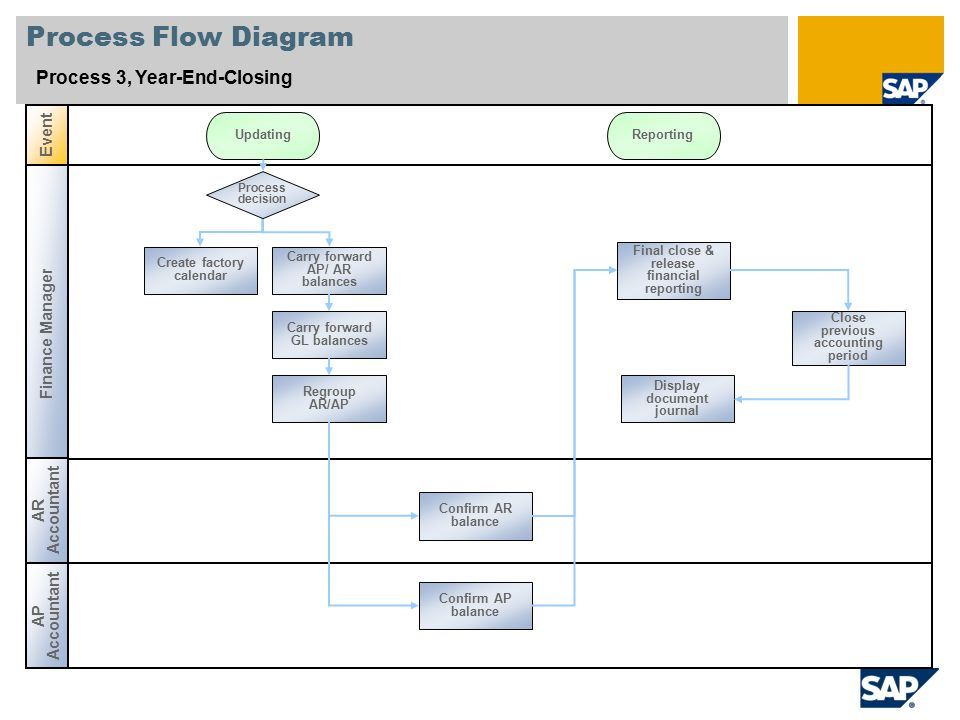 Financial Statement Close Process Flowchart Flowchart In Word