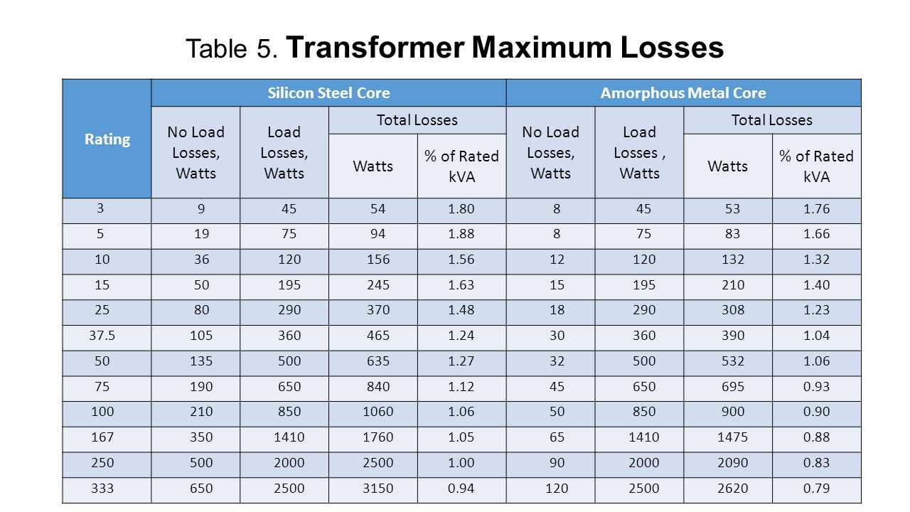 Nea Specifications On Distribution Transformers Ppt Video Online