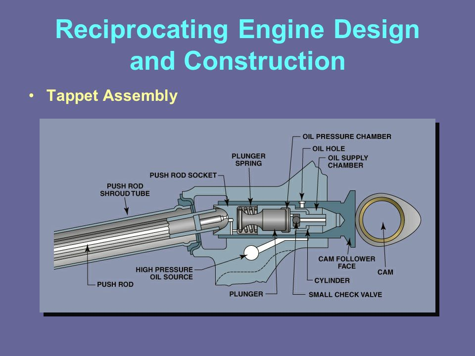 Lesson 4 Reciprocating Engine Design And Construction Ppt Video. Tappet Assembly Reciprocating Engine Design And Construction. Wiring. Small Engine Valve Tap Pet Diagram At Eloancard.info