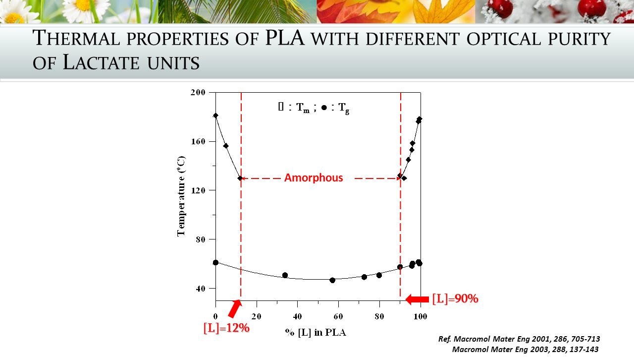 Thermal properties of PLA with different optical purity of Lactate units