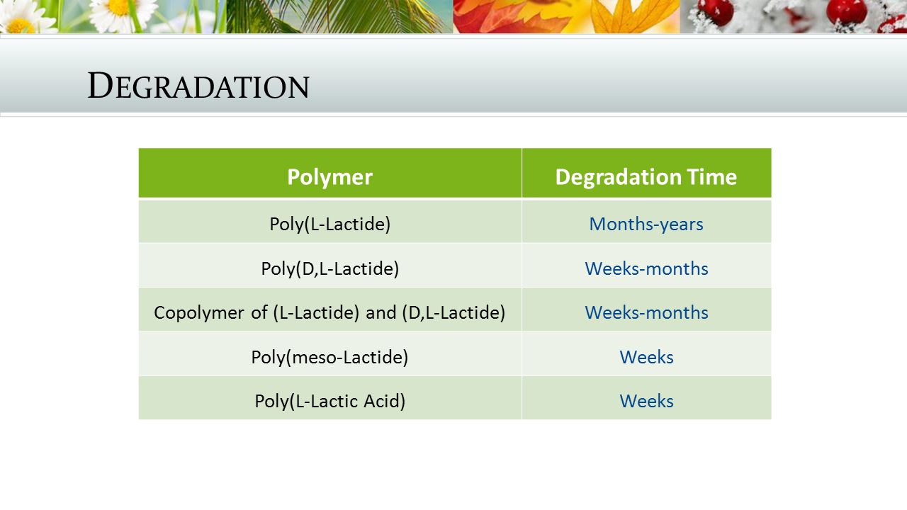 Copolymer of (L-Lactide) and (D,L-Lactide)