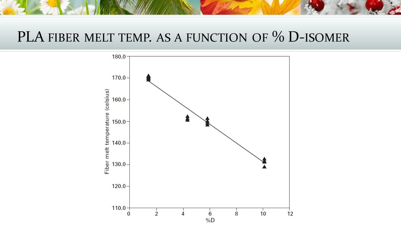 PLA fiber melt temp. as a function of % D-isomer