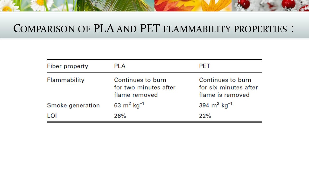 Comparison of PLA and PET flammability properties: