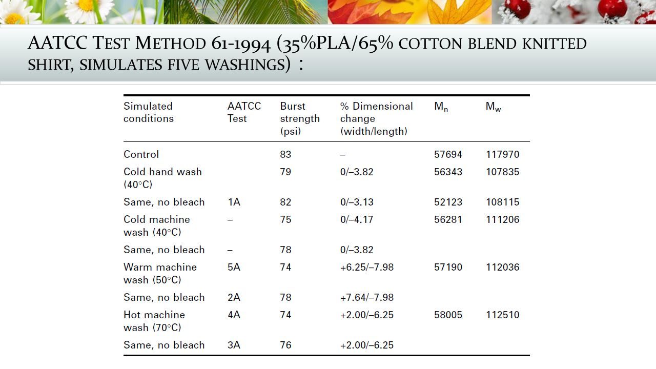 AATCC Test Method (35%PLA/65% cotton blend knitted shirt, simulates five washings):