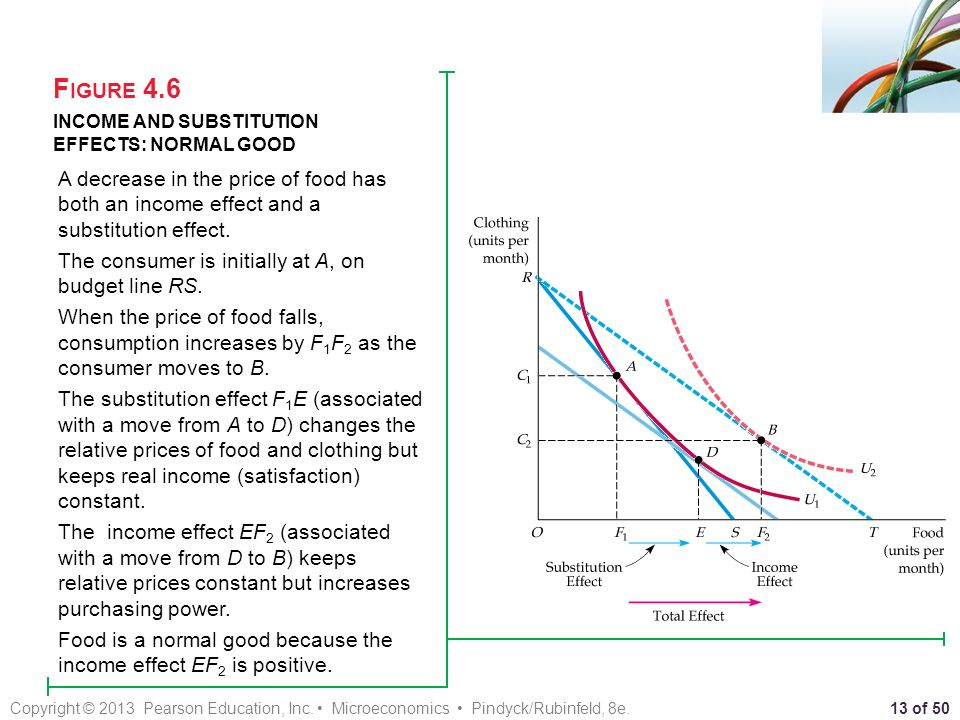 substitution effect normal good