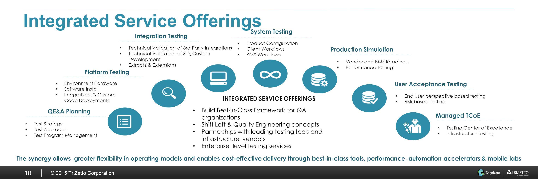 Enterprise Wide Testing Solutions Ppt Download
