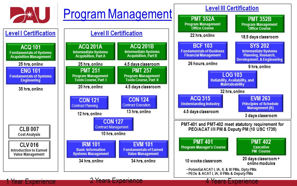 earned value management essay The lifespan of an evm is 15 years & even more and votes recorded in the control unit can be stored upto its lifetime until it is cleared if the court orders a recount, the control unit can be reactivated by fixing the battery and it will display the result stored in its memory.
