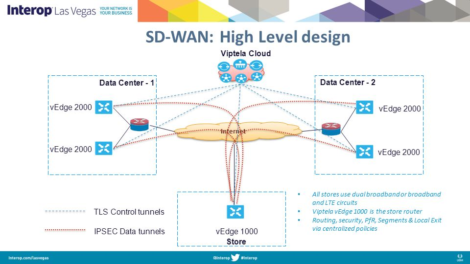 SD-WAN at Gap Inc  Snehal Patel Network Architect, Gap Inc