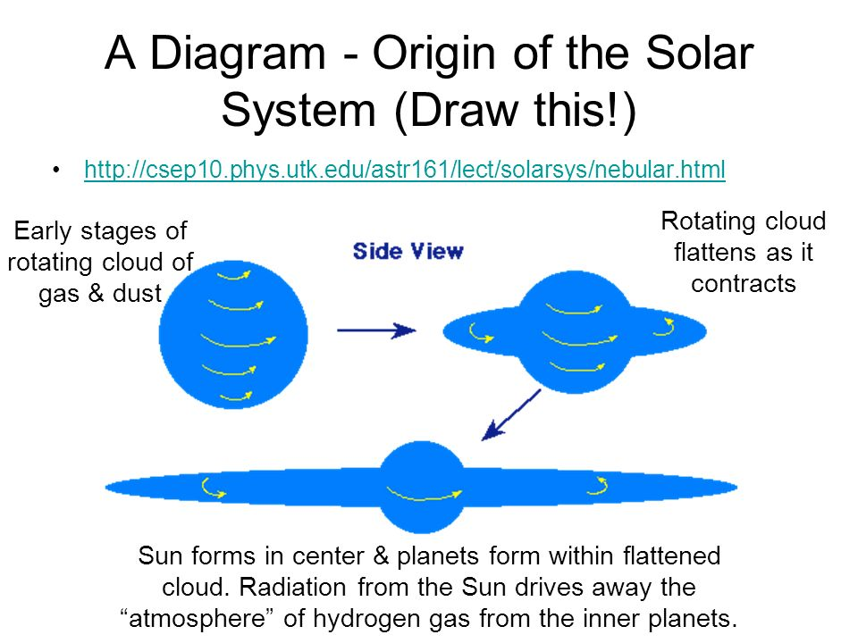 Earths role as a body in space ppt download a diagram origin of the solar system draw this ccuart Gallery