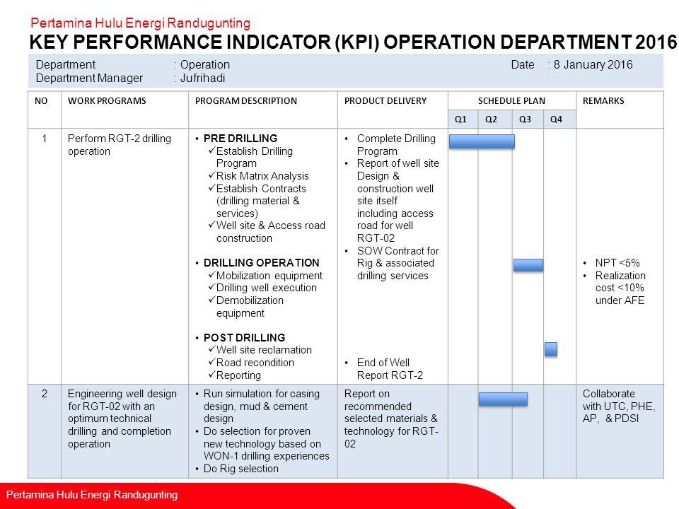 Recapitulation Of Kpi Department Ppt Video Online Download