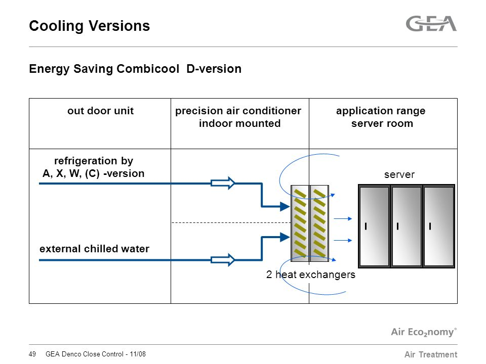 Gea Denco Close Control Climate With The Best In Precision. Cooling Versions Energy Saving Bicool Dversion Out Door Unit. Wiring. Gea Pwer Switch Wiring Diagram For Slide Out At Scoala.co