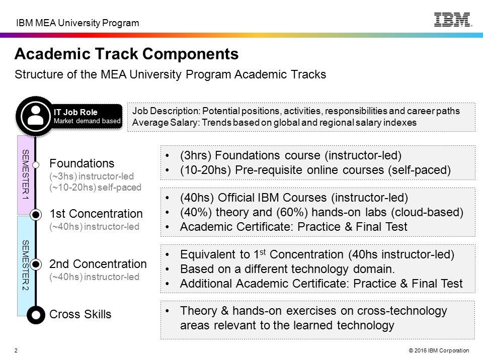 Middle East & Africa University Program Program Overview