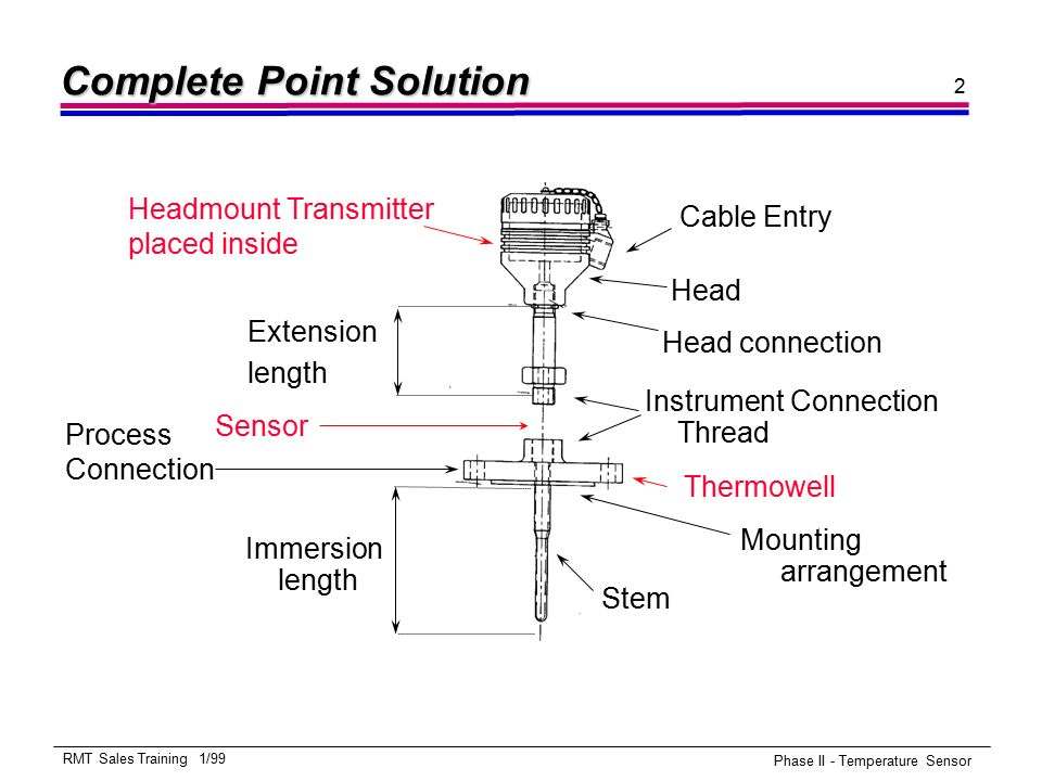 Rosemount Product Training - ppt download on