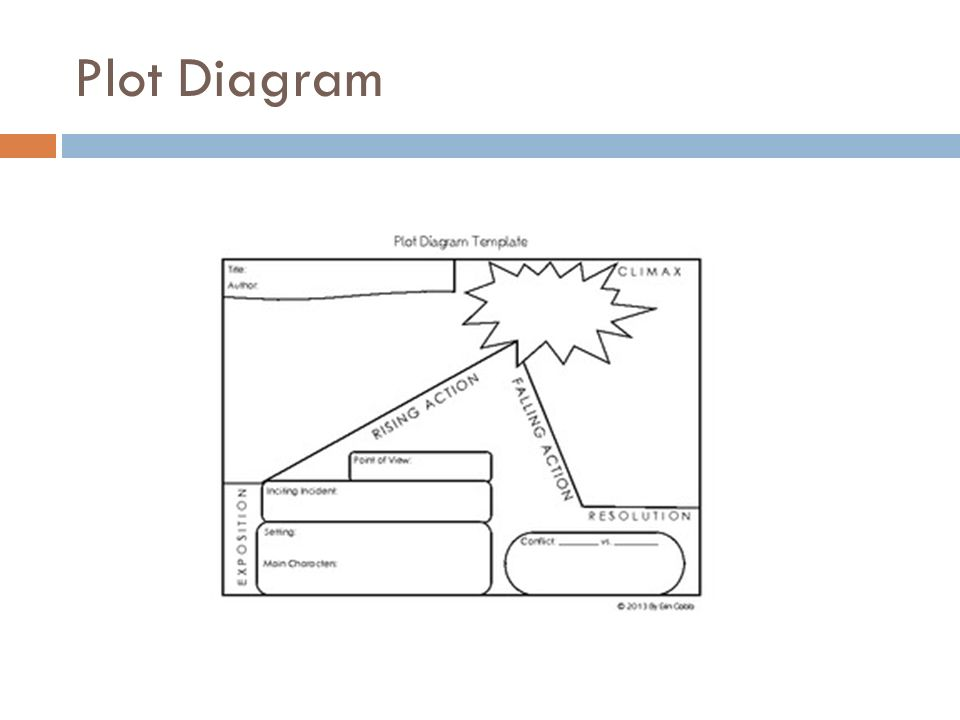 Plot+Diagram story elements the plot ppt video online download
