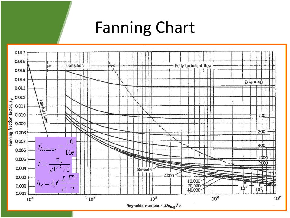 Moody diagram fanning friction complete wiring diagrams incompressible flow in pipes and channels ppt video online download rh slideplayer com moody diagram excel ccuart Images